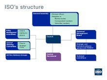 ISO的组织结构