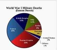 一战期间各协约国死亡军人比例