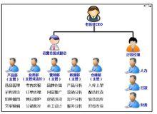 部门职能及设置