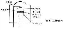 半导体发光二极管