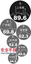 2012年中国18大都市圈综合竞争力排名