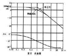 频率响应-图2
