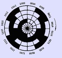 二进制循环编码盘