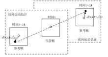 图1前向或后向运动估计