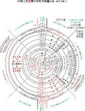 宇宙爆炸后星体层级图