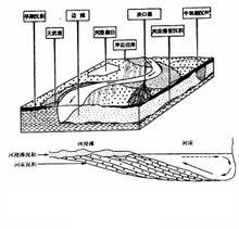 河漫滩的平面和剖面结构